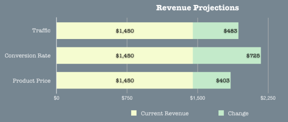revenue_projections_2013
