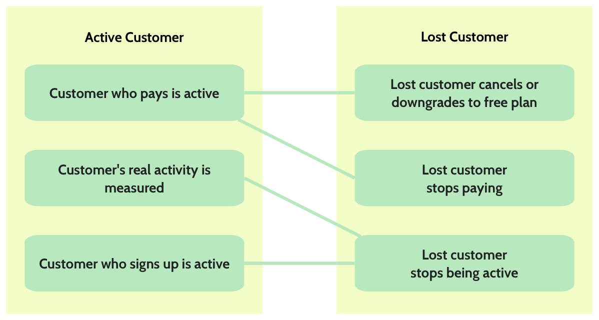 Churn active and lost customers