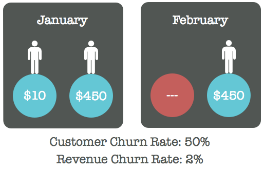 Never compare customer churn rate to revenue churn rate