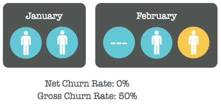 Never compare net churn rate to gross churn rate