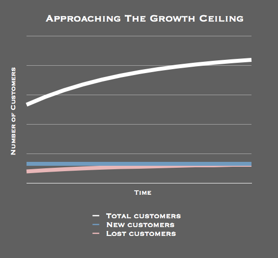 Growth ceiling approaching in projection