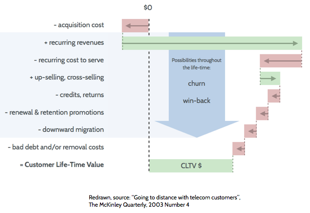Customer Lifetime Value calculation principle