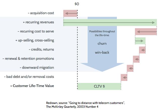Customer Lifetime Value calculation principle