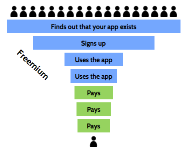 SaaS main funnel describing the customer lifecycle for freemium