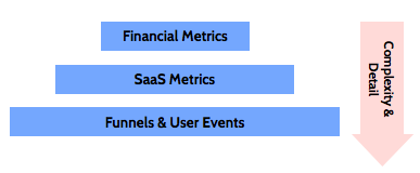SaaS related metrics layer on top of each other