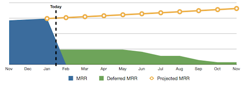 Deferred MRR shows the part of the MRR you have already charged