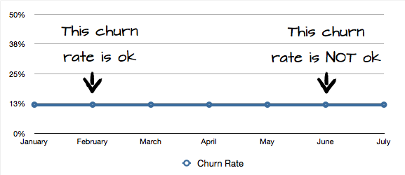 Churn has no ok-range