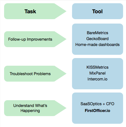 SaaS analytics tool types