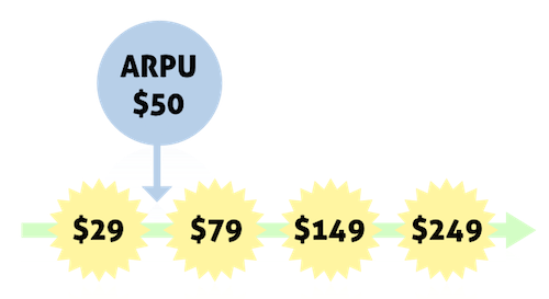 When ARPU is low related to plan prices