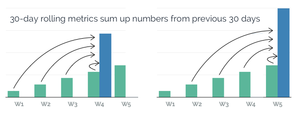 This is how rolling metrics work