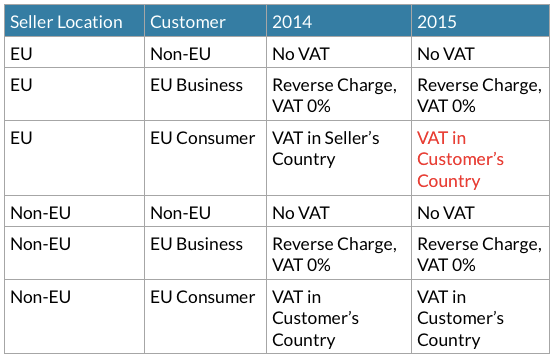 Table for VAT changes 2015